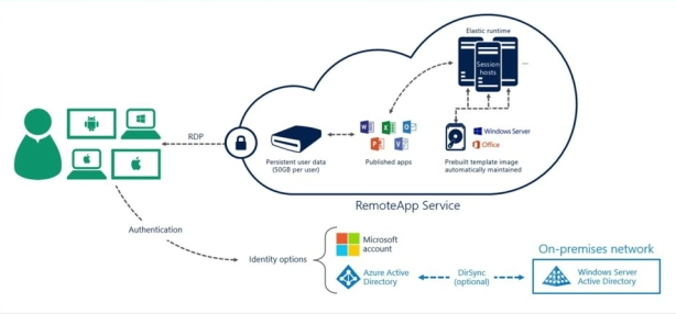 AzureRemoteApp_Cloud
